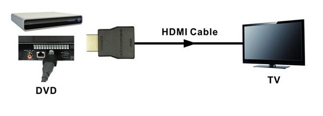 Protector supratensiune HDMI EVOCONNECT HP01